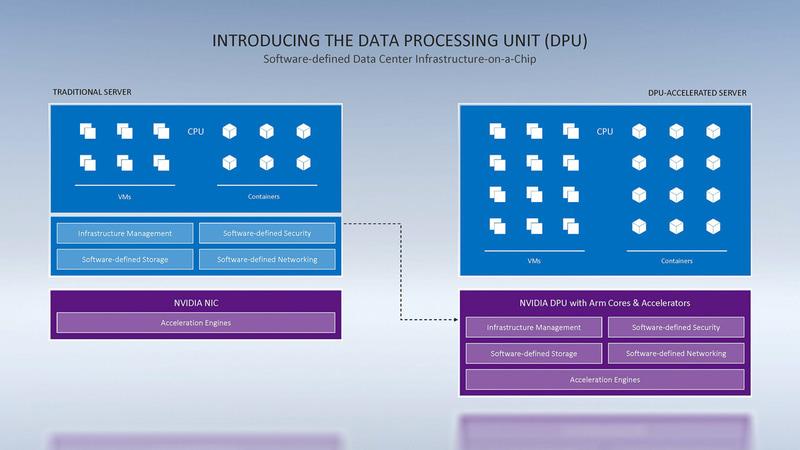 SmartNIC改めDPUでは、従来はCPUが処理していたネットワークの管理やストレージの管理、セキュリティなどのワークロードを、システム側のCPUからオフロードすることが可能になる