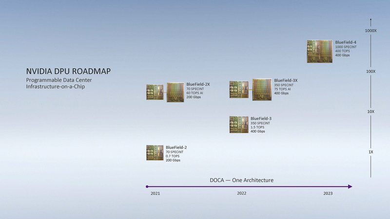 NVIDIAのDPUロードマップ