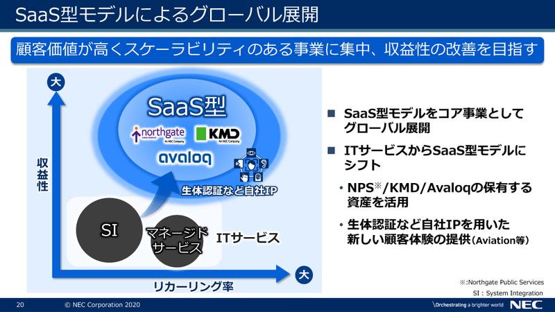 SaaS型モデルによるグローバル展開