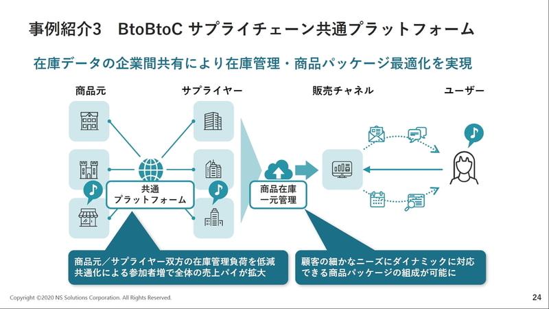 B2B2Cのサプライチェーン共通プラットフォーム変革の事例