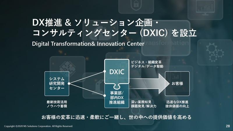 DXICを設立