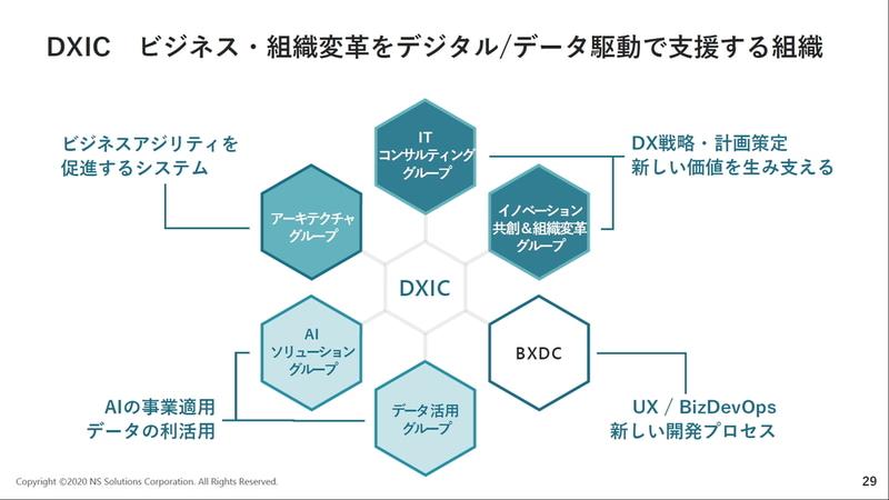 DXICを中核とした各組織の役割