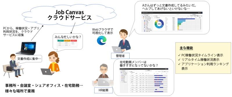 Job Canvasの概要図