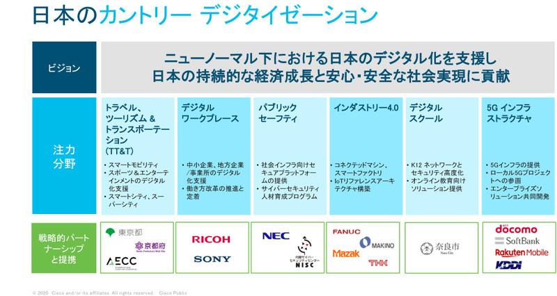 日本のカントリーデジタイゼーション