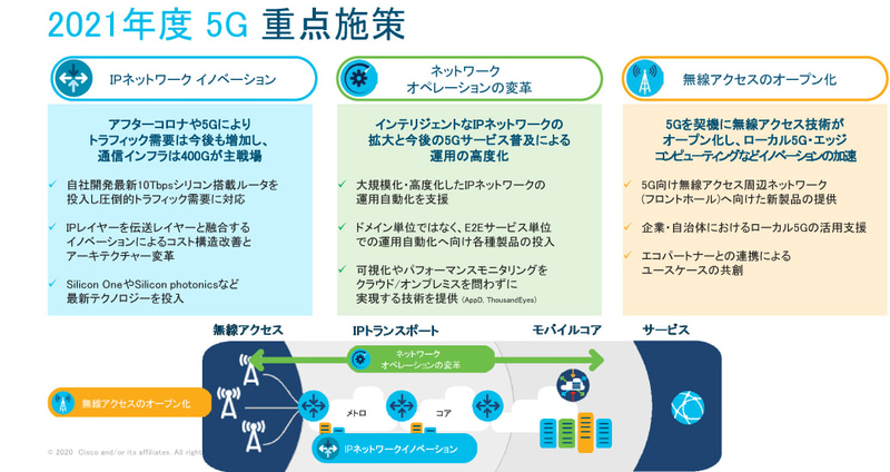 2021年度5Gの重点施策