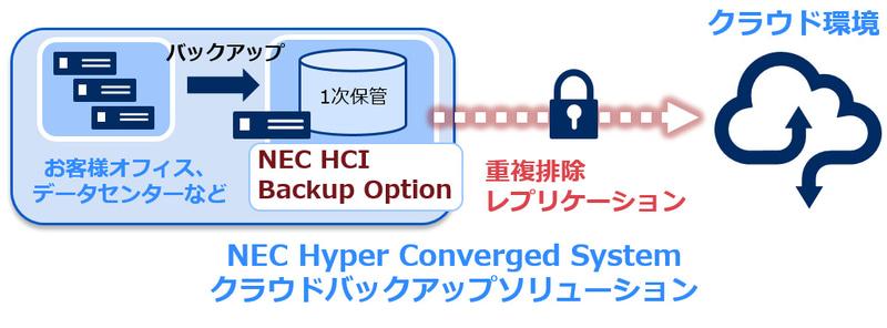 NEC Hyper Converged System クラウドバックアップソリューション