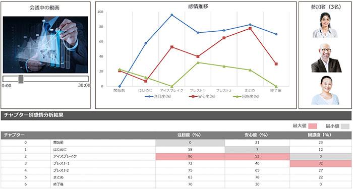 会議利用における分析ダッシュボードイメージ