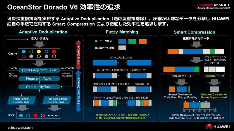 OceanStor Dorado V6 効率性の追求
