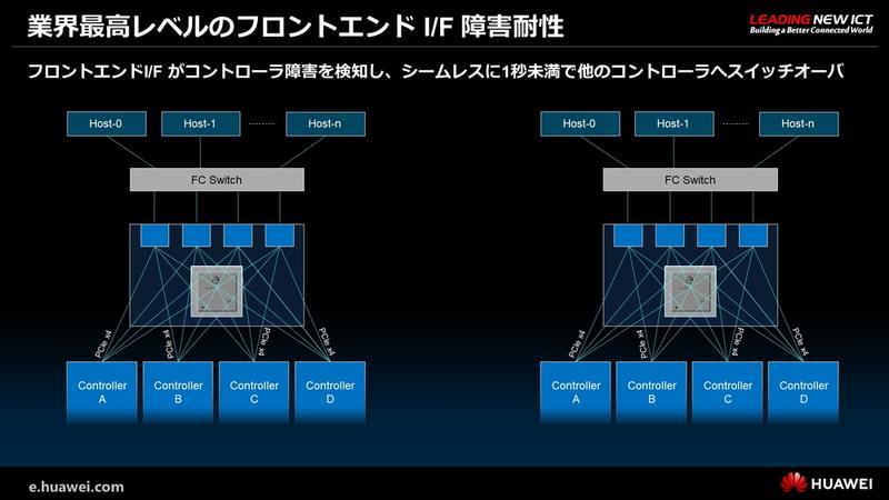 業界最高レベルのフロントエンドI/F障害耐性