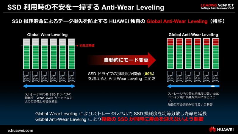 SSD利用時の不安を一掃するAnti-Wear Leveling