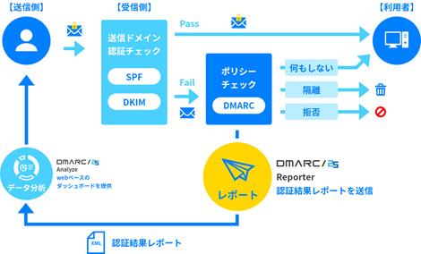 「DMARC/25 Reporter」の仕組み