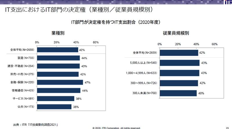 IT支出におけるIT部門の決定権(業種別/従業員規模別)
