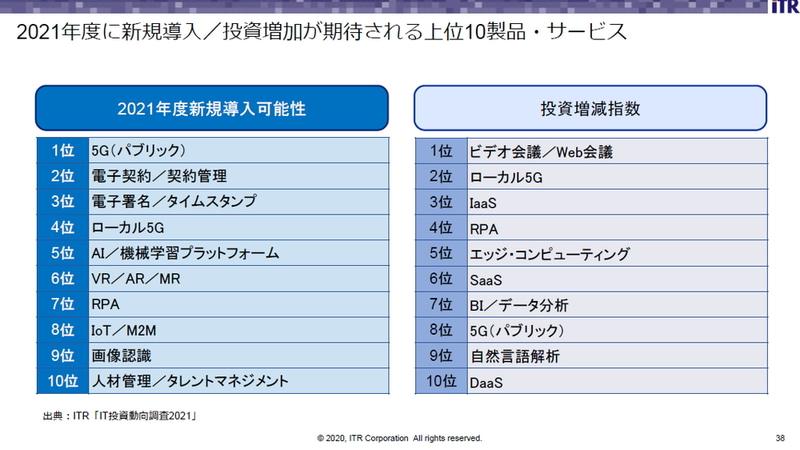 2021年度に新規導入/投資増加が期待される上位10製品・サービス