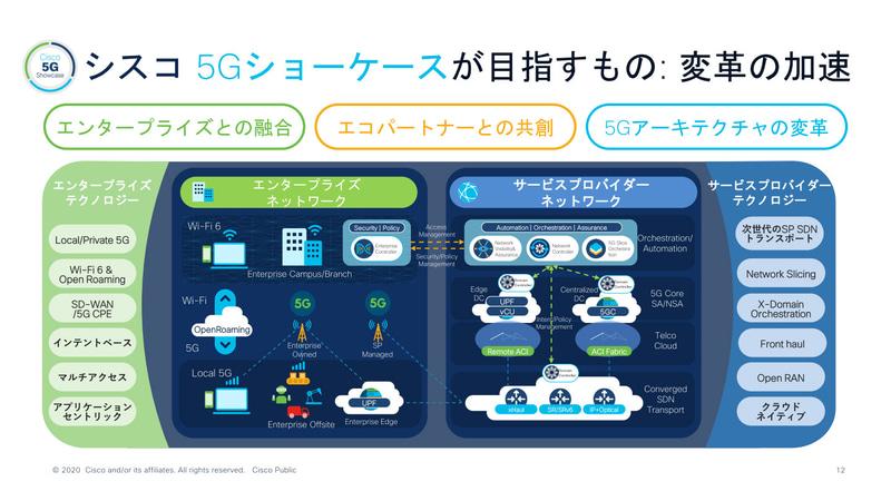 「5Gショーケース」の構成イメージ図