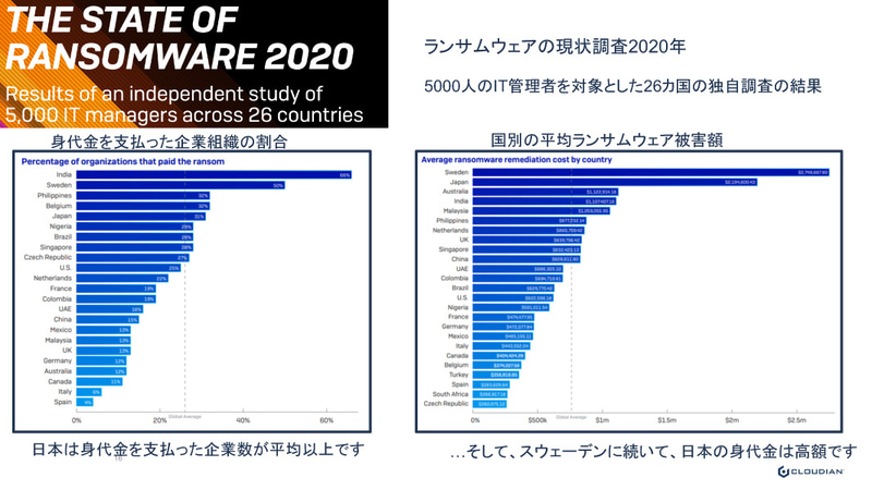調査レポート「The State of Ransomware 2020」によれば、日本はランサムウェアの攻撃回数は少ないが、防御力が低く、被害額は大きい