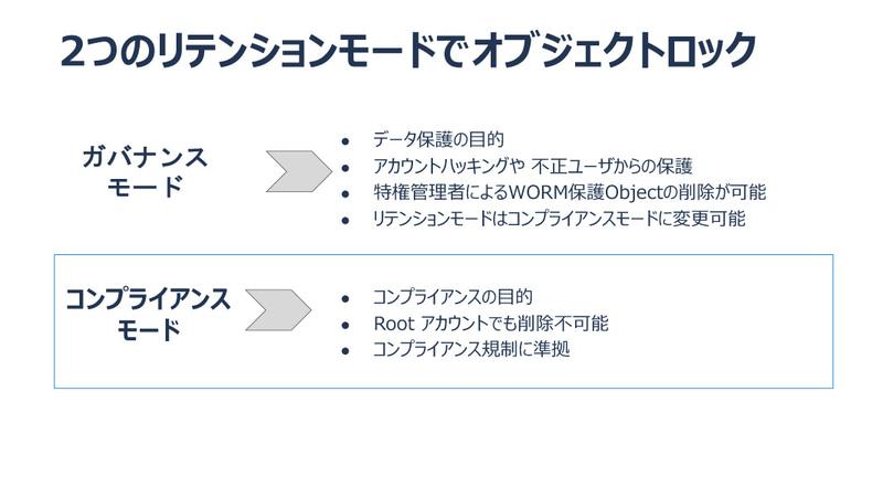 ロックモードは「ガバナンスモード」と「コンプライアンスモード」の2種類