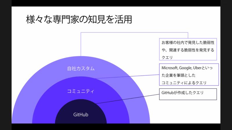 GitHubや業界が作成したクエリでコードスキャンできる