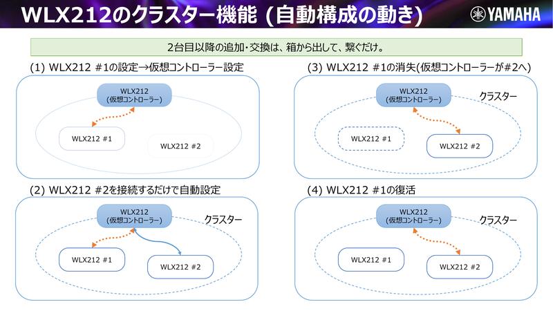 クラスター機能の仮想コントローラーの動作