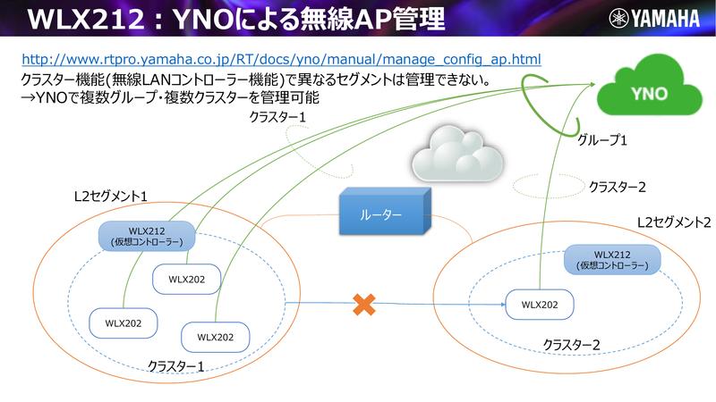 YNOによるアクセスポイント管理