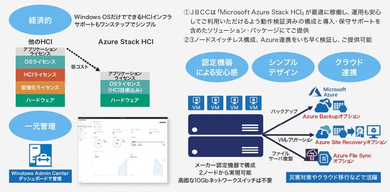 Azure Stack HCIとJBCCのサービスによるメリット(出典:JBCC)