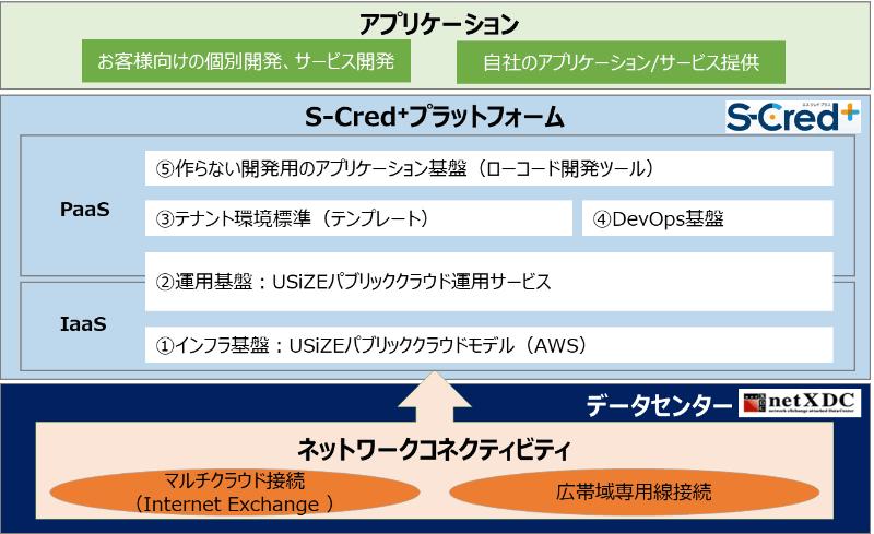 S-Cred+プラットフォームのネットワークコネクティビティ面を向上させるデータセンター