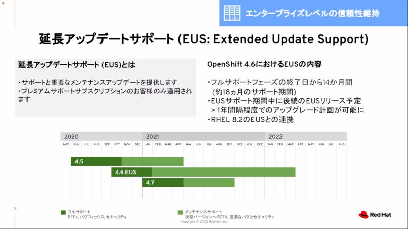 OpenShift 4.6はEUSリリース