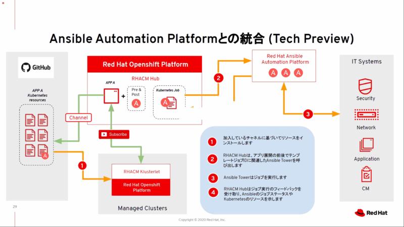 Red Hat ACMとAnsible Automation Platformの統合