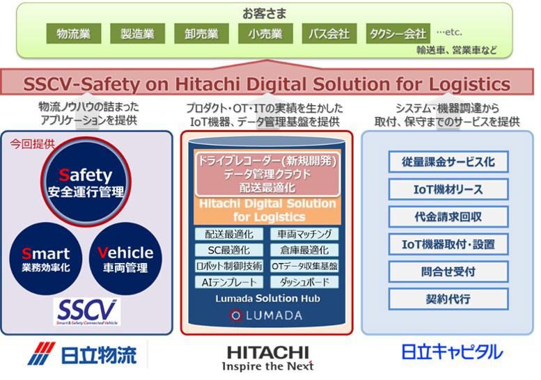 「SSCV-Safety on Hitachi Digital Solution for Logistics」の概念図