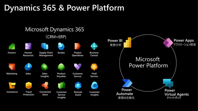 Dynamics 365とPower Platform