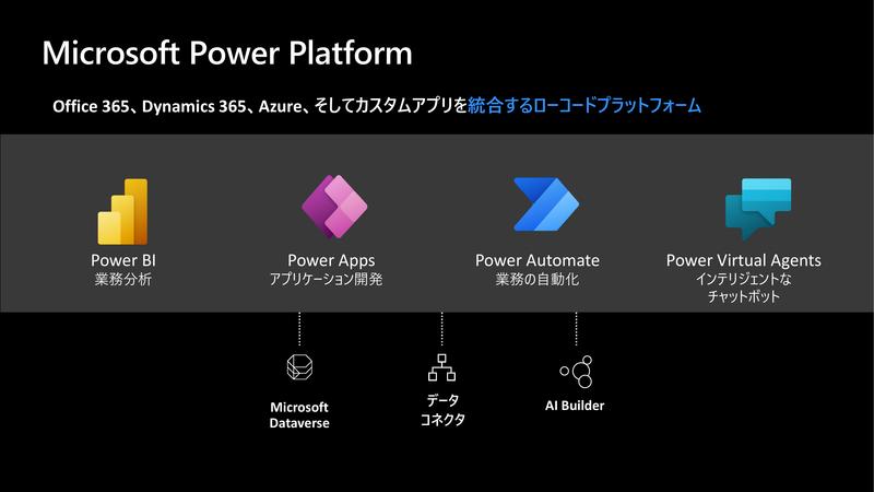 Power Platformの4つのソリューション。その下にデータがある