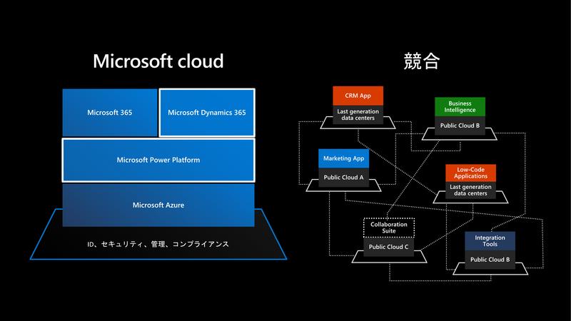 Microsoftのクラウドと競合のビジネスアプリケーション