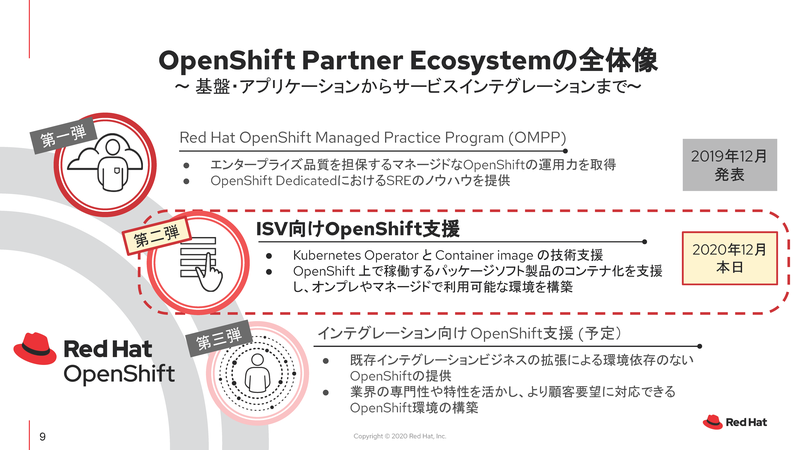 Red Hat OpenShift Managed Practice Programに続く第2弾
