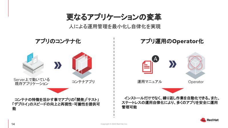 アプリのコンテナ化とアプリ運用のOperator化