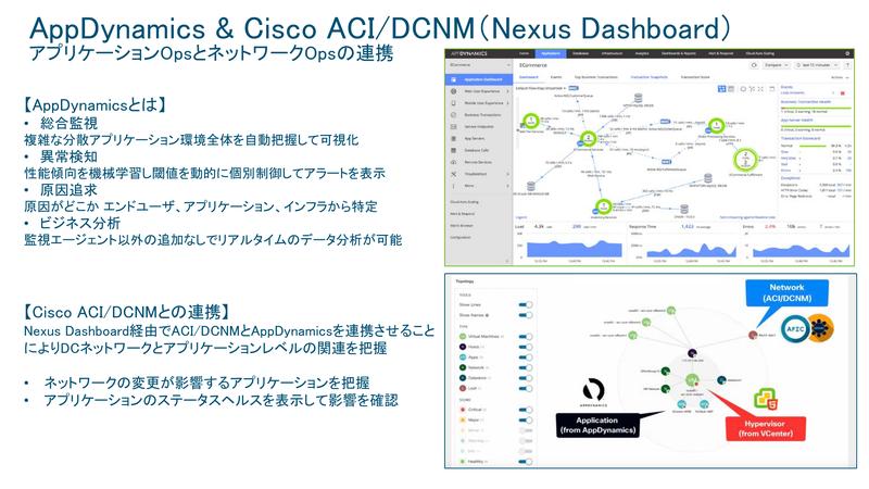 AppDynamicsとACI/DCNM