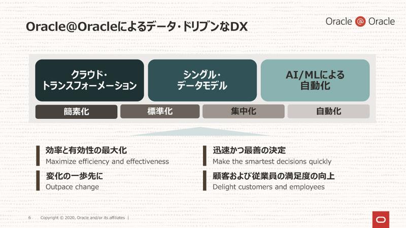 Oracle@Oracle