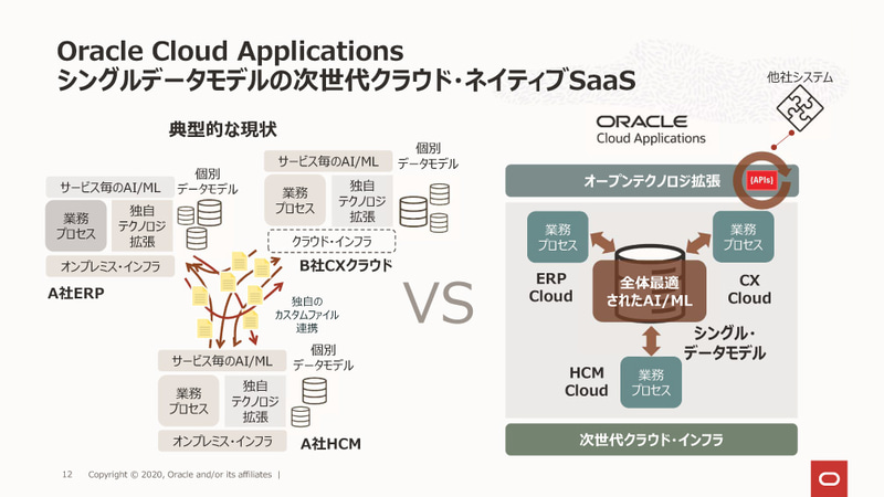 Oracle Cloud Applications