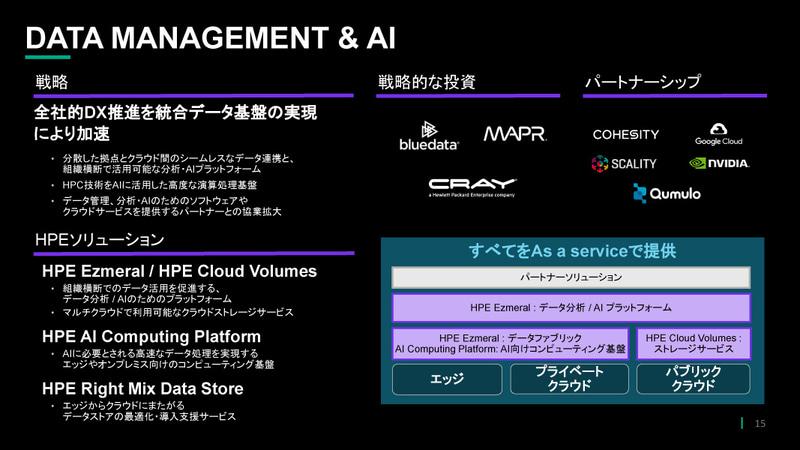DATA MANAGEMENT & AI