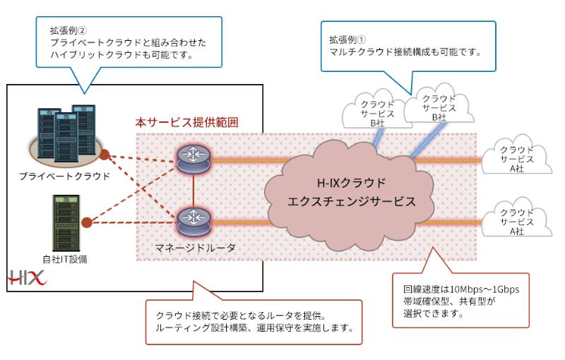 図3:H-IX クラウドエクスチェンジサービスの概要