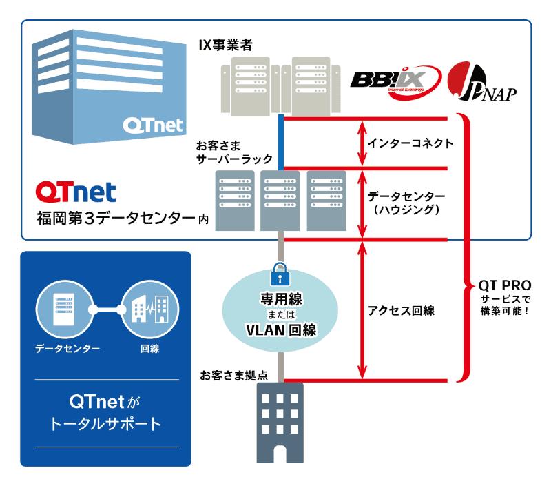図4:QT PROインターコネクトの概要