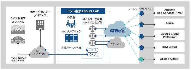 図5:アット東京 Cloud Lab の構成イメージ