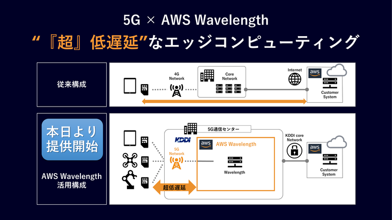 KDDIの5GネットワークでAWS Wavelengthを提供開始