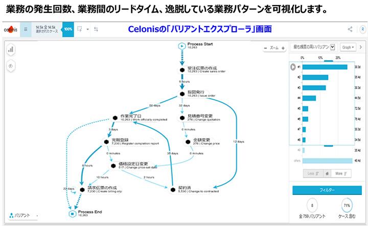 「Celonis EMS」による業務プロセス可視化イメージ