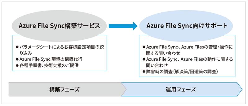 NECのクラウド連携ファイルサーバソリューション(出典:NEC)