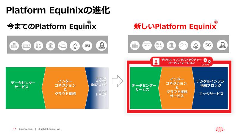 図2:Platform Equinix の進化