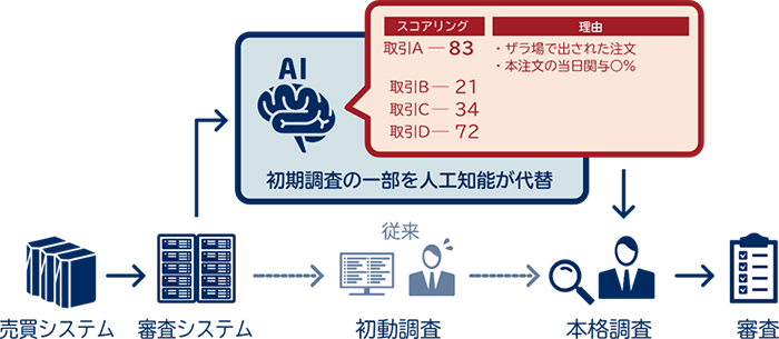 AIを活用した売買審査業務の概要イメージ