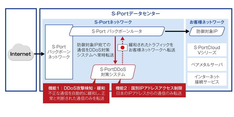 図1 S-Port DDoS対策サービス 提供イメージ