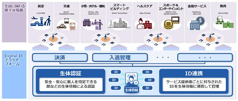 Digital IDプラットフォームと各種ソリューションのイメージ