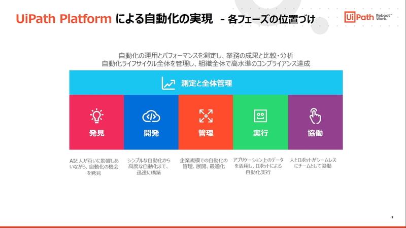 UiPath Platformによる自動化の実現