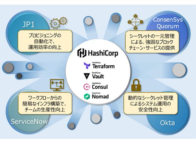 日立ソリューションズの取り扱いソリューション/・サービスとHashiCorp製品との連携例