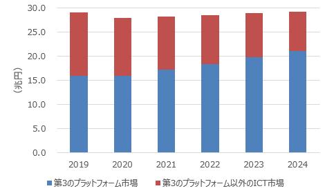国内第3のプラットフォーム市場 支出額予測:2019年~2024年(出典:IDC Japan)